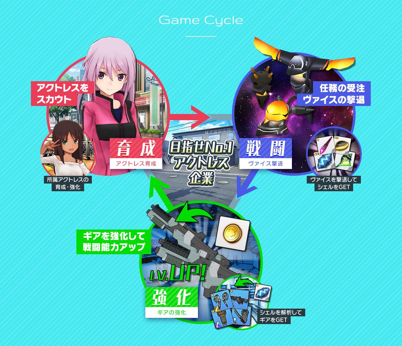 03_ゲームサイクル