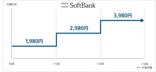 ソフトバンクが1980円からデータ使用量に応じて3段階の定額料が自動的に切り替わる「おてがるプラン」を発表。6月より提供開始