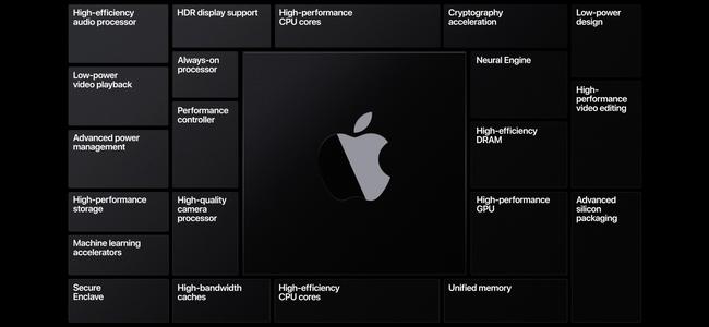 Apple Siliconを採用する最初のMacは「MacBook Pro 16インチ/13インチ」「MacBook Air 13インチ」の3機種?
