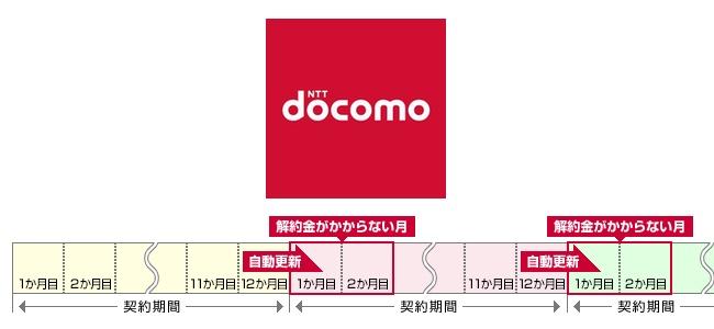 NTTドコモが定期契約などの解約金がかからない期間を3ヶ月間に延長