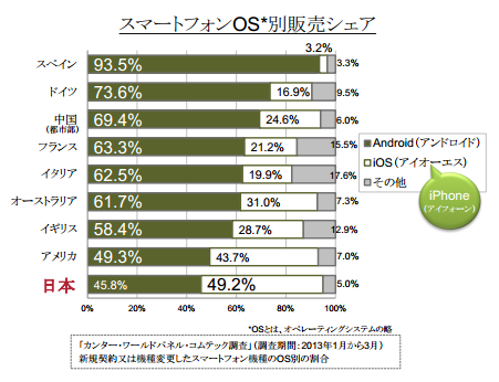 iOSShare