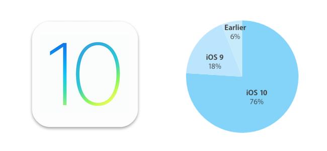 iOS 10のシェアは1月4日時点で76%に到達。昨年のiOS 9とほぼ同ペース。