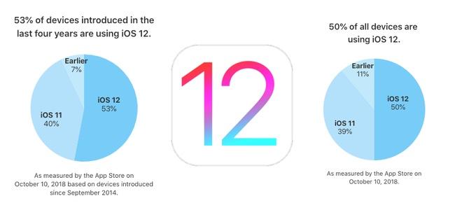 Appleが最新のiOSシェアを発表。iOS 12は50%超えでiOS 11より早い普及ペース