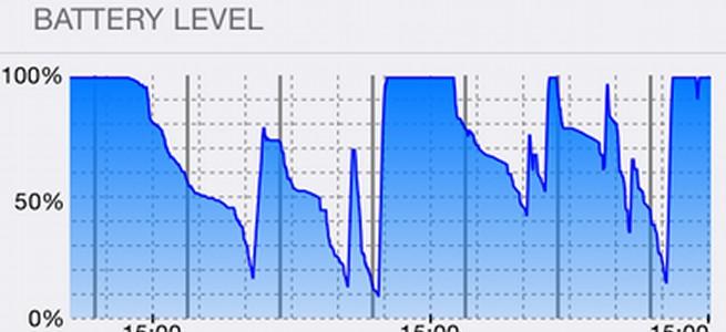 iOS 8の「使用状況」はバッテリーを食うアプリが一目瞭然になる模様