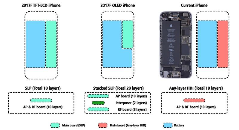 kgi-iphone-stacked-logic-board