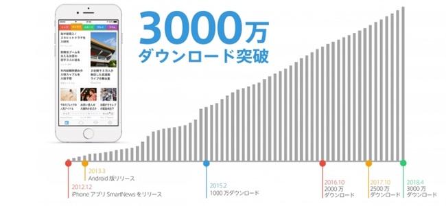 「SmartNews(スマートニュース)」が3,000万ダウンロードを突破!アップデートでiPadのSplit View や Slide Overに対応も