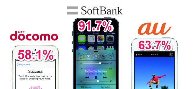 日本はiPhoneだらけ!3大キャリア全てでiPhoneのシェアが50%を超える!ソフトバンクに至っては90%以上!