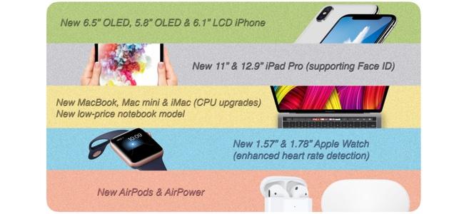 今年2018年秋には新しい11インチiPad Proや久々のMac miniのアップグレードが行われるかも