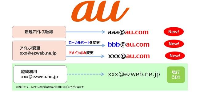 auがキャリアメールアドレス「ezweb.ne.jp」を終了へ。2018年4月より「au.com」に移行