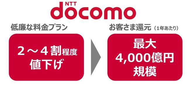 NTTドコモが来年2019年にも携帯料金を2〜4割程度値下げする予定と発表