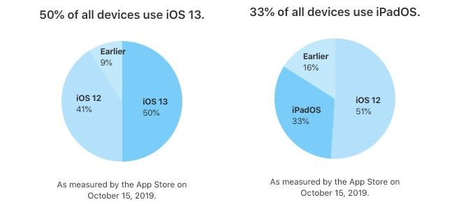 iOS 13のシェアが初公開。すべてのiPhoneのうちすでに50%がアップデート済み