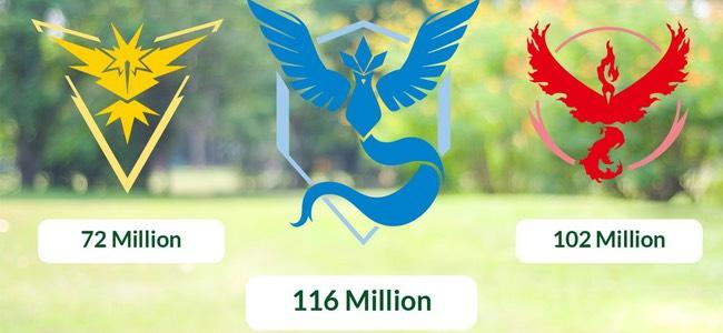 【ポケモンGO】「くさタイプ」ポケモン出現率アップイベントのチーム別捕獲数結果が発表。チームMysticが1億1600万匹を捕獲で1位!