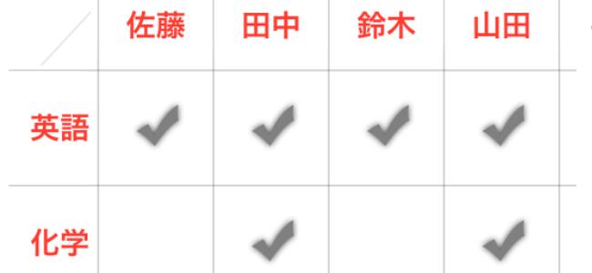 シンプルだけど超便利!「チェック表アプリ シンボリックス」で筆記用具要らず!